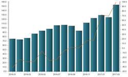 国内<em>石油</em>产量下降 <em>石油</em><em>进口</em>将保持增长