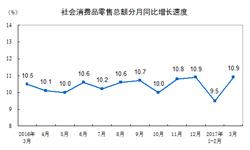 3月我国社会消费品<em>零售额</em>增速回升至10.9%