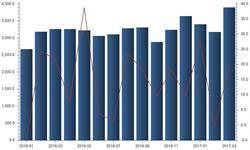 独立炼厂<em>石油</em>进口飙升 3月<em>石油</em>进口量再创记录