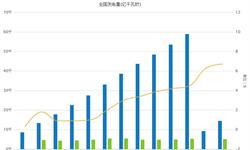 全国<em>发电量</em>增速明显加快 清洁能源保持高速增长