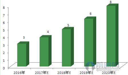 图表3:2016-2020年