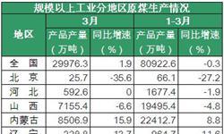 3月<em>原煤</em>产量实现增长 复产加快市场供应充足