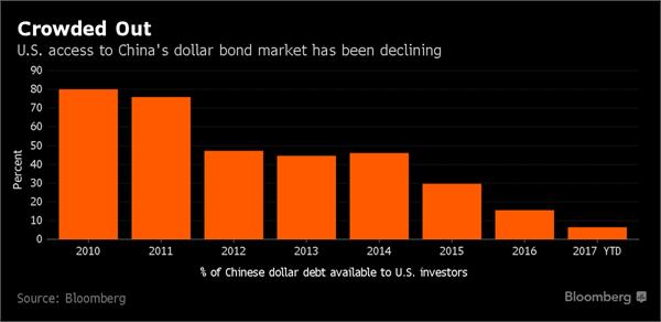 美元债券市场