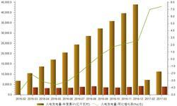 2017年一季度全国火电<em>发电量</em>增速提升至7.4%