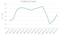<em>建材</em>家居景气指数继续回升 整体仍不及去年同期