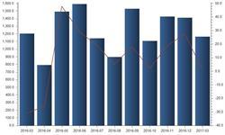 3月我国<em>发电</em>设备产量微增0.9%达1166万千瓦