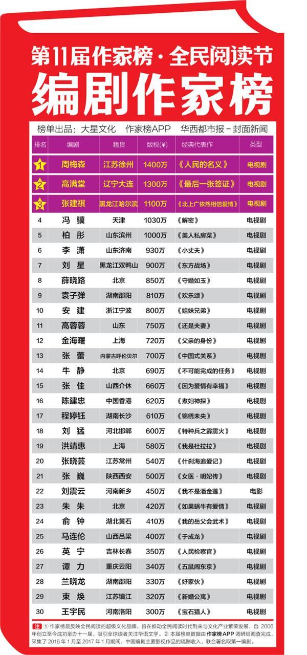 2017作家榜发布:唐家三少1.2亿创记录 人民的名义编剧赚1400万