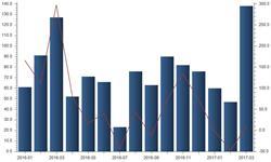 3月<em>原煤</em>出口量高达138万吨 同环比均呈现增长