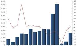 3月<em>新能源</em><em>汽车</em>市场逐渐走强 产量超3万辆