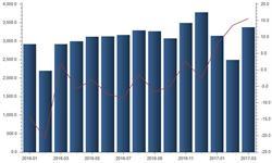 <em>进出口贸易</em>形势明显改善 出口好转超预期回升