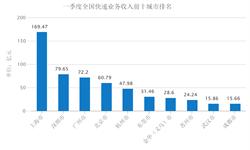 一季度<em>快递</em>业务收入情况:上海收入常居榜首