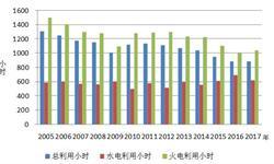 一季度全国<em>发电</em>设备累计平均利用小时达888小时