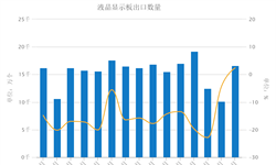 <em>液晶显示</em><em>板</em>出口增速转正 3月同比微升2.37%