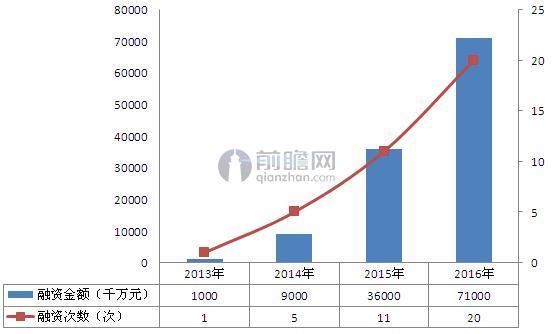 2013-2016年家装后市场融资规模对比(单位:次,亿元)
