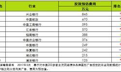 银行网络<em>广告</em>总投放费用Top10  兴业银行排首位