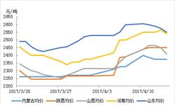 3月下旬<em>甲醇</em>出厂价迅速上涨 上周略有下降趋势