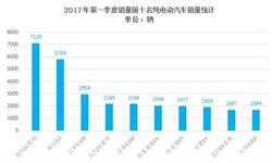 一季度纯电动乘用车销量:北汽<em>品牌</em>占绝对优势