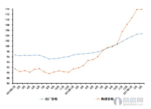上海工业生产者价格指数