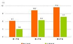 贵州经济稳中向好 一季度<em>GDP</em>增速高全国3.3点