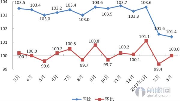 上海居民消费价格同环比走势