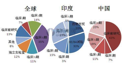 各地区CRO市场业务结构(单位:%)