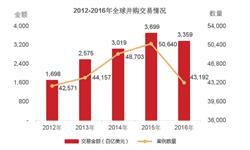 2016年全球并购<em>交易</em><em>规模</em>已达到3.36万亿美元