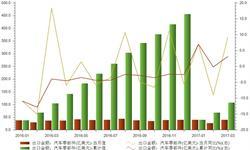 3月我国汽车<em>零部件</em>出口金额同比增长9.16%