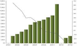 一季度<em>发电</em>新增设备容量大幅下滑 降幅同比扩大78点