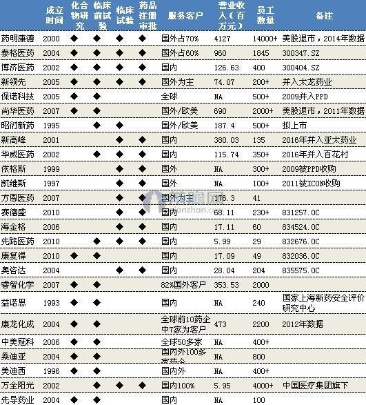 """""""十三五""""期间CRO主要受益企业"""