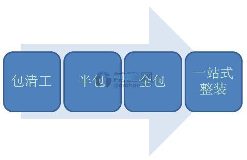 互联网家装行业向一站式整体装修模式发展