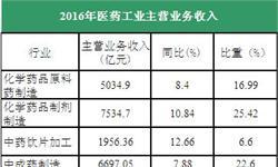 <em>医药</em>工业渡过寒冬 2016年行业业绩不端增长