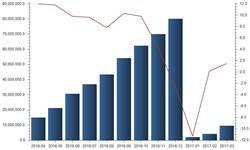 <em>铁路</em><em>建设</em>持续发展 固定资产投资稳步上升