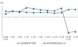 <em>上海</em>固定资产投资稳定增长 第三产业投资拉动明显