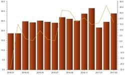 3月我国汽车<em>零部件</em>进口金额达28.91亿美元