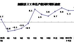 <em>上海</em>工业总产值加速提升 一季度同比增长7.1%