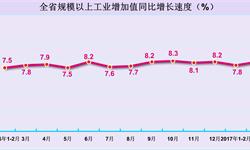 3月河南省<em>工业</em><em>增加</em><em>值</em>增速提升至8.2%