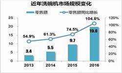 洗碗机市场高速发展 2016年市场<em>零售额</em>增速过百
