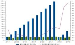 <em>摩托车</em>销量持续负增长 但降幅逐渐收窄