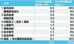 2016年<em>风</em><em>电</em>装机容量下滑21% 弃<em>风</em>率仍处较高水平