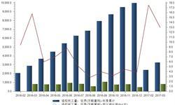 全球<em>造船业</em>市场小幅复苏 未来整体形势依旧严峻