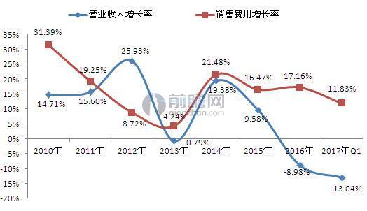 2010-2017年上海家化营收增长率与销售费用增长率对比(单位:%)