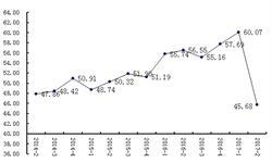 市场利空因素叠加 <em>食用油</em>价格将弱势运行