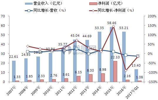 2007-2016年上海家化营收、利润变化情况(单位:亿元,%)