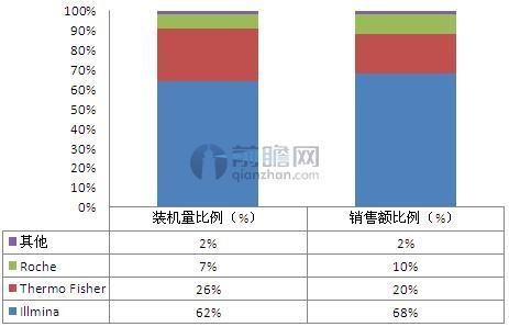 全球基因测序仪市场份额(单位:%)
