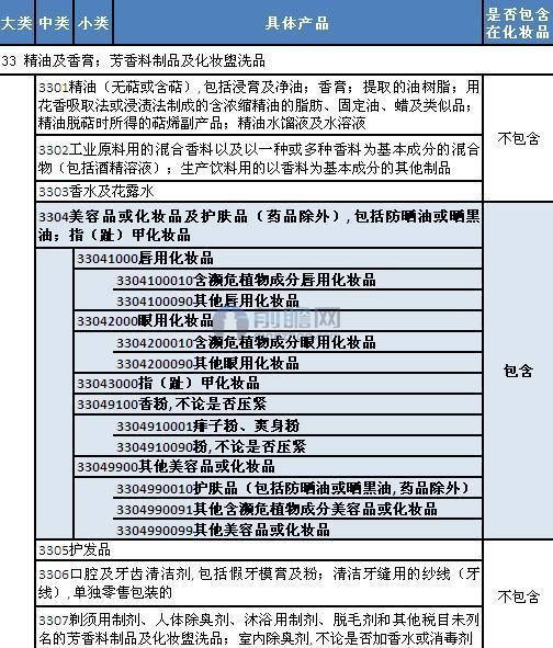 中国海关总署对化妆品相关税则号的规定