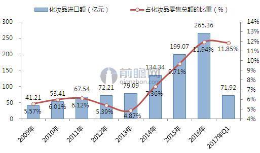 2009-2017年进口化妆品占化妆品零售总额的比重变化(单位:亿元,%)