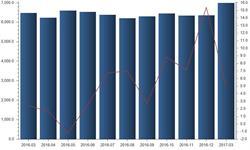 玻璃市场行情较好 <em>平板玻璃</em>产量持续增长