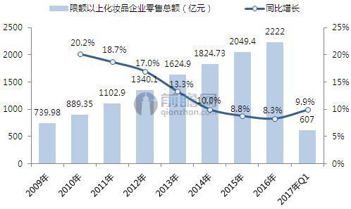 2009-2017年中国限额以上化妆品企业零售总额及增长(单位:亿元,%)