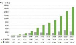 2016年<em>风</em><em>电</em>装机容量回调 市场整体发展并不乐观