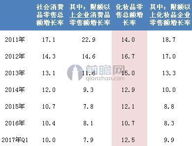 2011-2017年化妆品零售总额增长率测算(单位:%)